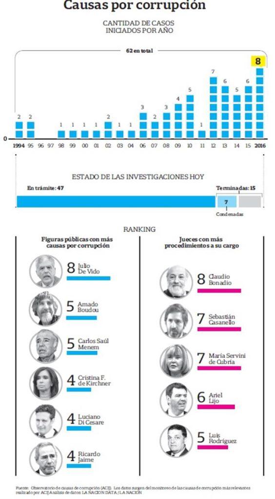 ACIJ-OBSERVATORIO-CORRUPCIÓN-CASOSPORAÑO