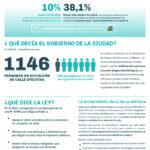 #HábitatEnCrisis N° 2 | Vivir en la calle en CABA