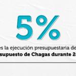 Chagas: sólo se ejecutó el 5% de los recursos presupuestarios. Es urgente que se utilicen por completo las partidas asignadas